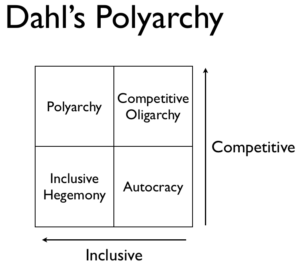 Robert Dahl's polyarchy graph from 1971
